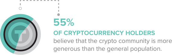 55 percent of cryptocurrency holders believe that the crypto community is more generous than the general population.
