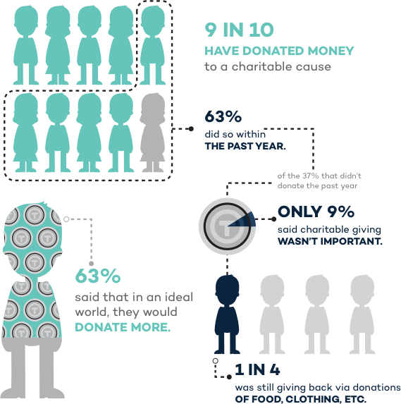 9 in 10 have donated money to a charitable cause, and 63 percent did so within the past year.63 percent said that in an ideal world, they would donate more.Some people hadn't donated within the past year – only 9 percent of them said charitable giving wasn't important, and 1 in 4 was still giving back via donations of food, clothing, etc..