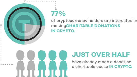 77 percent of cryptocurrency holders are interested in making charitable donations in crypto. Just over half have already made a donation to a charitable cause in crypto.