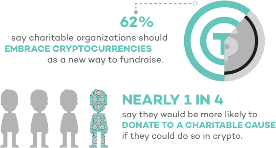 62 percent say charitable organizations should embrace cryptocurrencies as a new way to fundraise. Nearly 1 in 4 say they would be more likely to donate to a charitable cause if they could do so in crypto.