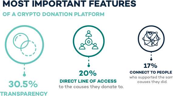 When we asked them what would be the most important, the top response was transparency (30.5 percent).1 in 5 would like a direct line of access to the causes they donate to.And 1 in 6 want a way to connect to people who supported the same causes they did.